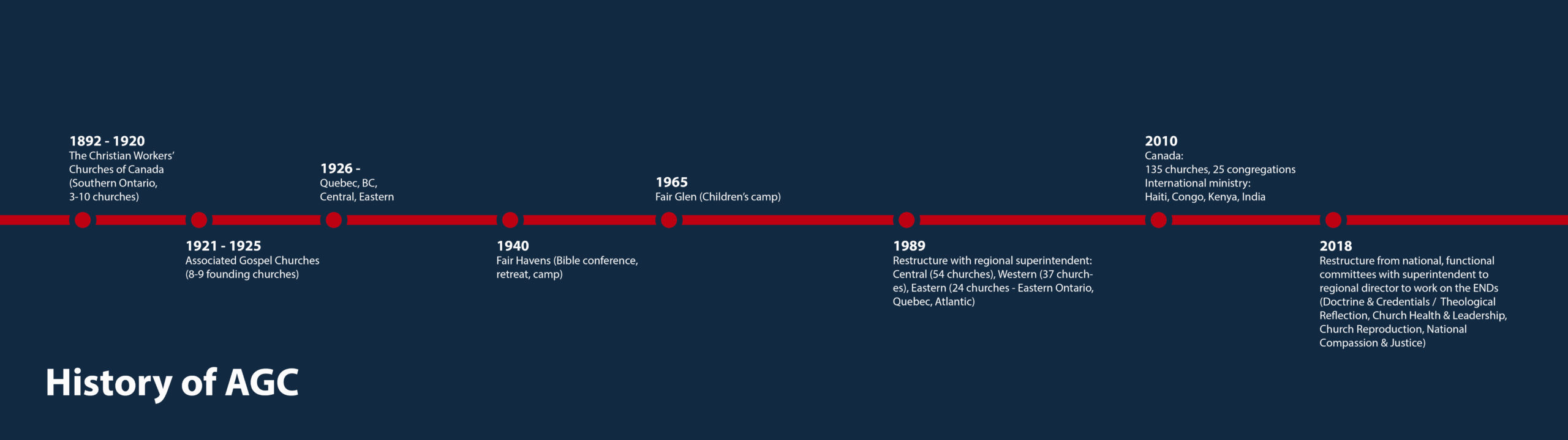 A timeline detailing the history of Associated Gospel Churches